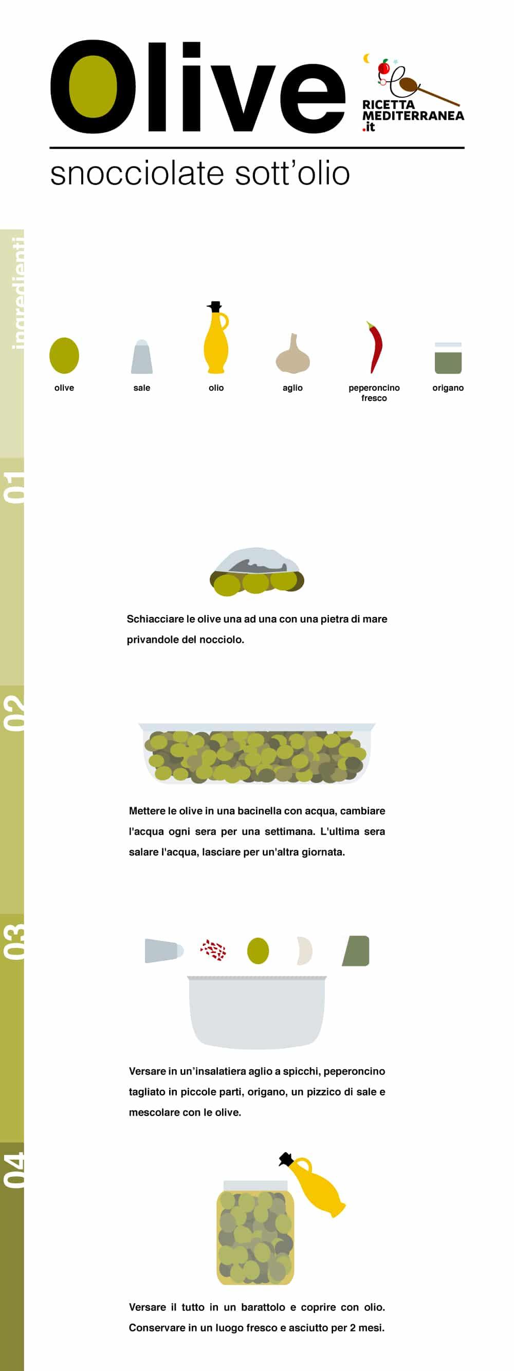 olive-info